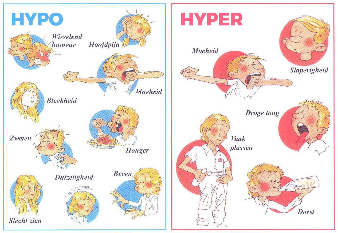 Hypo Hyper